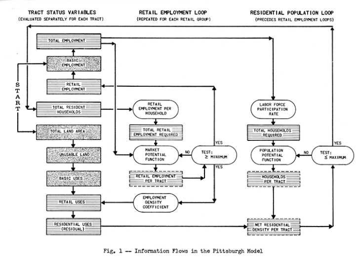 The RAND Corporation's model of Pittsburgh as a