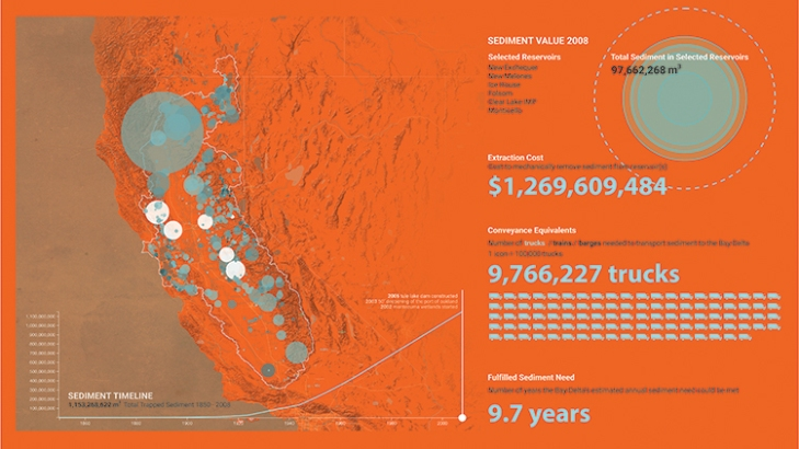 Where has all the sediment gone? Image courtesy of Landscape Metrics and the Dredge Research Collaborative.